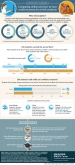 Infographic: Online vs. Face-to-Face Credit Recovery