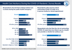 Infographic: Health Care Hesitancy During the COVID-19 Pandemic Survey Results