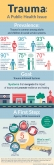 Infographic: Trauma-Informed Care