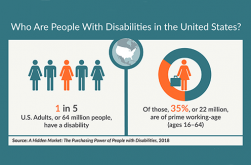 Infographic: Who Are People with Disabilities in the United States?