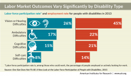 Bar chart 1: Labor Market Outcomes Vary Significantly by Disability Type. Labor force participation rate for people with disabilities 2013: 26% for those with vision or hearing difficulties; 17%  with ambulatory difficulties; 15% with cognitive difficulti
