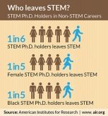 Infographic: Who leaves STEM?