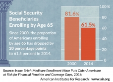 Infographic: Social Security Beneficiaries Enrolling by Age 65