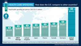 Infographic: Health Care Spending: How does the U.S. compare to other countries? Total health spending per person, 2015 (U.S. dollars)Italy	3272 OECD Average	3814 United Kingdom	4003 Japan	4150 France	4407 Canada	4608 Germany	5267 United States	9451