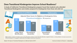 Infographic based on results from a study of California's Transitional Kindergarten program compares literacy and math scores of students entering kindergarten