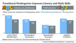 Infographic: Transitional Kindergarten
