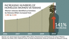 Number of homeless women veterans