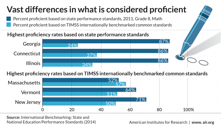 Infographic comparing education performance standards by state and internationally
