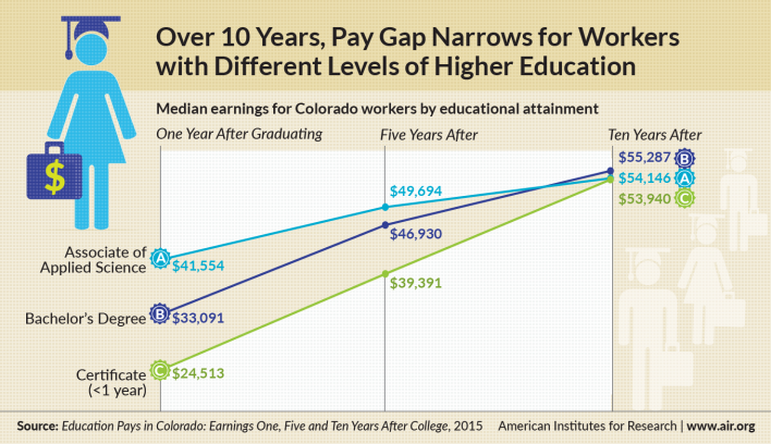 Infographic: Over 10 Years, Pay Gap Narrows for Workers with Different Levels of Higher Education