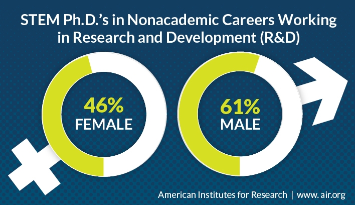STEM Ph.D.'s in Nonacademic Careers Working in Research and Development: 46% Female vs. 61% Male