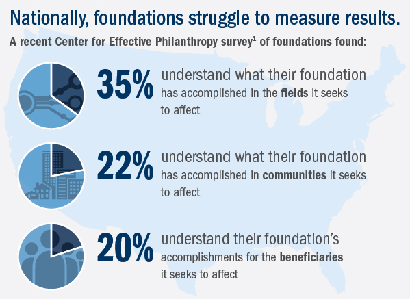 Infographic: Nationally, foundations struggle to measure results