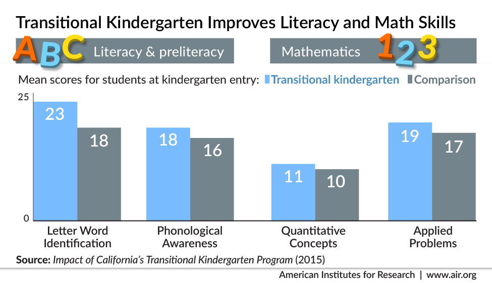 Transitional Kindergarten Students Have Edge in Math and Literacy ...
