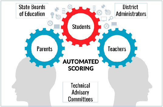 Communicating Automated Scoring involved Stakeholders such as students, parents, teachers, district administrators, State Boards of Education and Technical Advisory Committees