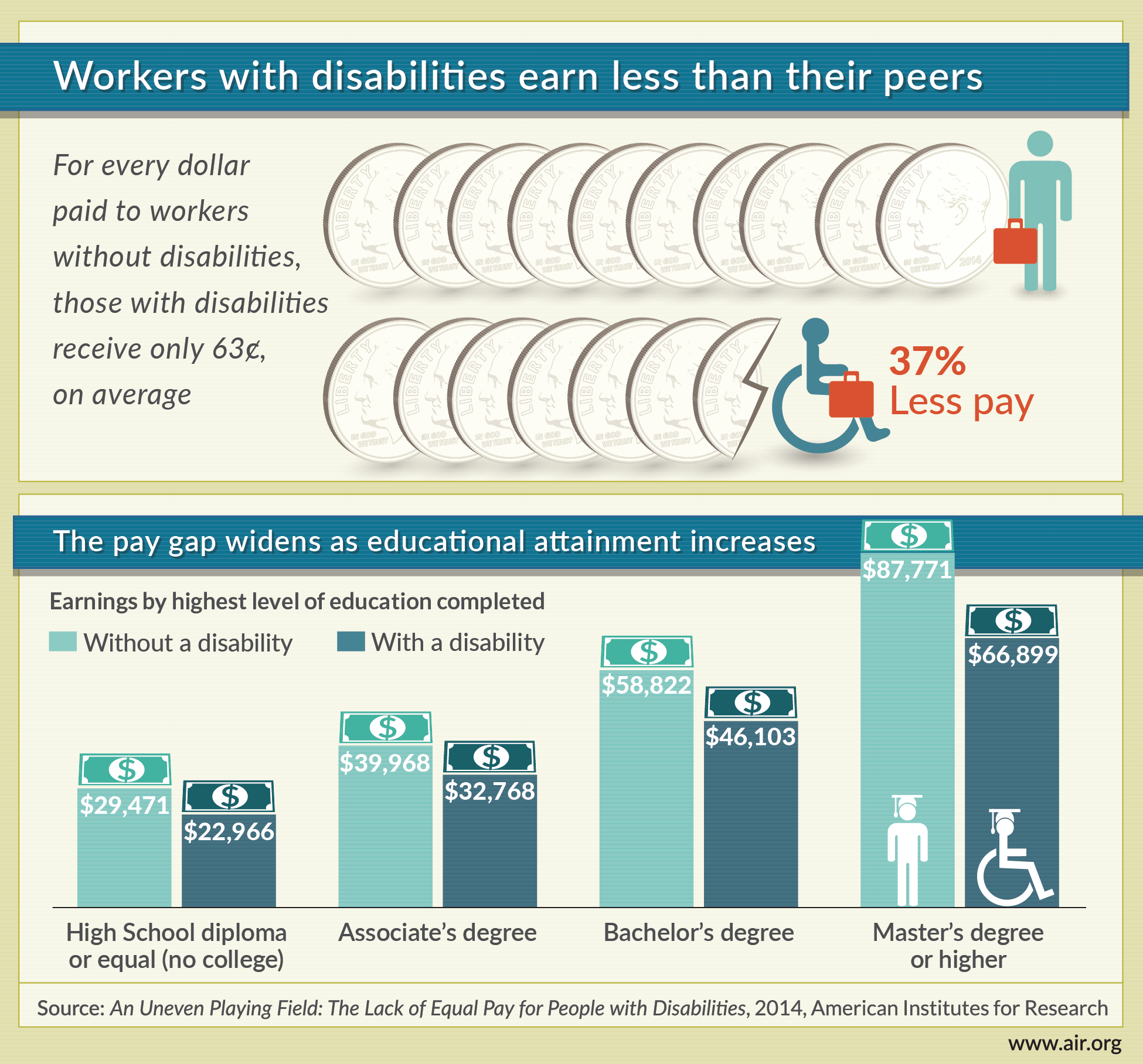 Infographic: Workers with disabilities pay gap